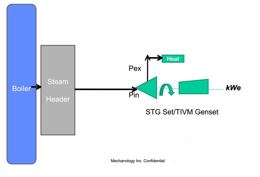 steam recovery diagram 1