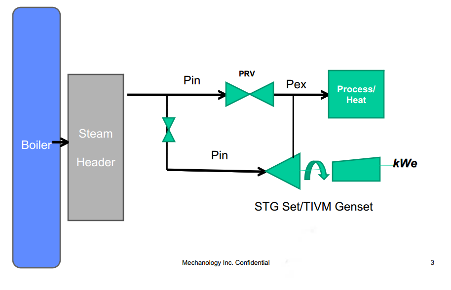 steam recovery diagram 2