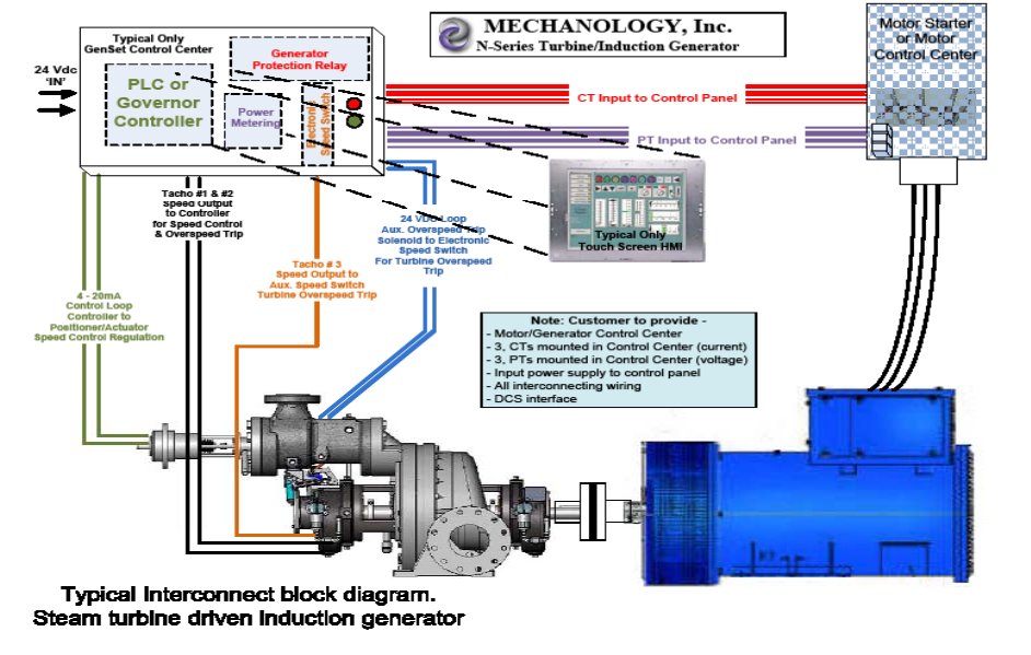 steam-turbine-generator-set